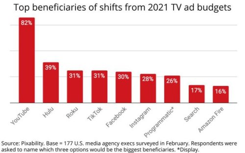 Media Agency Execs Indicate YouTube Will Benefit Most From Shifts In TV Ad Spending