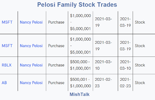 Nancy Pelosi's Husband Buys Microsoft Ahead of Big Govt Contract