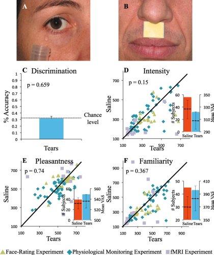 Human Tears Contain a Chemosignal