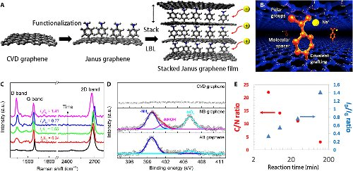 """Real-time imaging of Na+ reversible intercalation in """"Janus"""" graphene stacks for battery applications"""