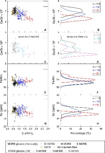 Elemental constraints on the amount of recycled crust in the generation of mid-oceanic ridge basalts (MORBs)