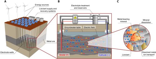 Toward a more sustainable mining future with electrokinetic in situ leaching