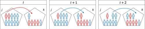 The Trojan-horse mechanism: How networks reduce gender segregation