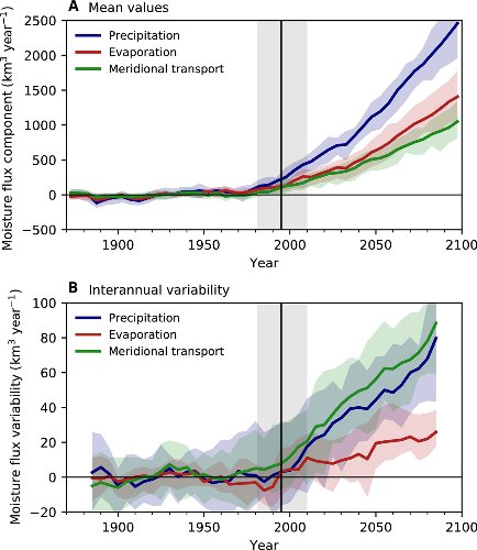 Strong future increases in Arctic precipitation variability linked to poleward moisture transport