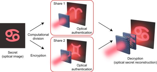 Optical secret sharing with cascaded metasurface holography