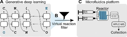 Combining generative artificial intelligence and on-chip synthesis for de novo drug design