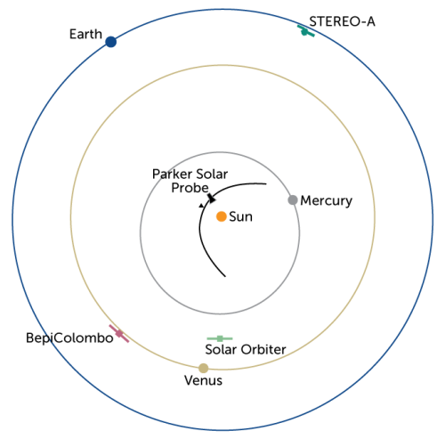 The Parker Solar Probe will have company on its next pass by the sun