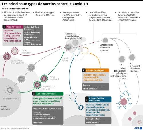 Covid-19 - Vaccins et variant Delta: on commence à y voir plus clair