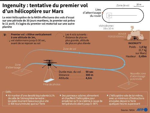 L'hélicoptère Ingenuity tente l'exploit de voler sur Mars