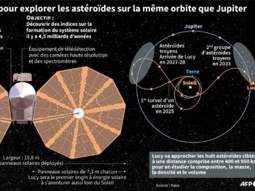 Lucy, la première mission de la Nasa vers les astéroïdes troyens, décolle samedi - Sciences et Avenir