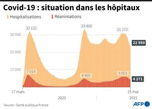 Covid-19: la France à l'aube d'une semaine de libertés retrouvées