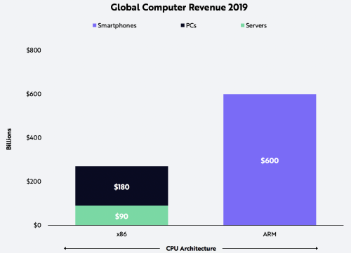 Increasing In Share Of Developers, Apple And Amazon Could Topple Intel's x86 Empire