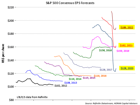 Stock Prices Reflecting A Resumption In Earnings Growth