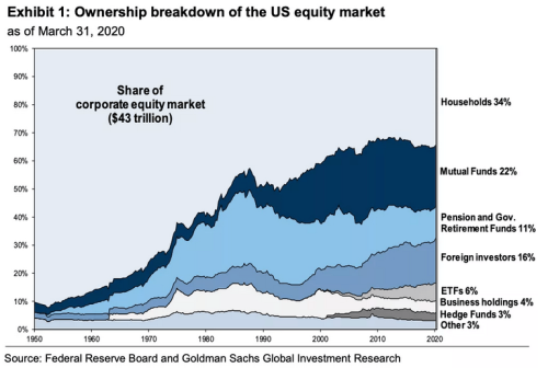 4 Causes Of The U.S. Stock Market Bubble