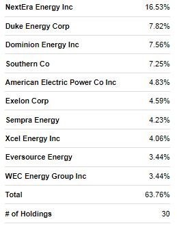 Utilities Select Sector SPDR ETF: Changing Market Dynamics (NYSEARCA:XLU)