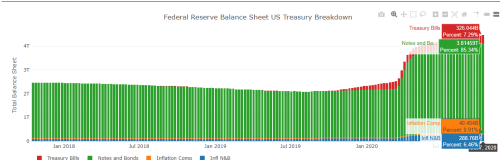 The Fed Is Almost Out Of U.S. Treasuries To Buy