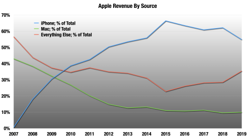 Apple Drags The PC Into The 21st Century (NASDAQ:AAPL)
