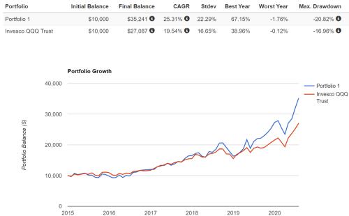 My Tech Basket Has More Growth Than The Nasdaq 100 Stocks