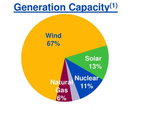 NextEra Energy Is Leading The Energy Industry (NYSE:NEE)