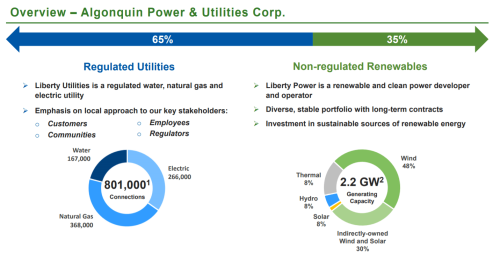 Algonquin: Income, Stability And Growth In A Single Stock (NYSE:AQN)