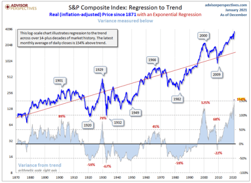 We Are Now Officially In A Stock Market Bubble