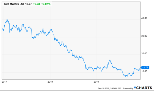 Tata Motors: A Sizeable And Seize-Able Emerging Market Investment (NYSE:TTM)