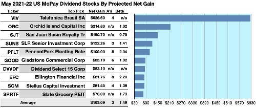 Monthly Pay Dividend Stocks And Funds Make Merry For May
