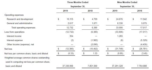 Kodiak Sciences: Stock That Skyrocketed In December (NASDAQ:KOD)