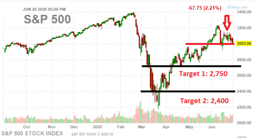 Now Is The Time For Bearish Conviction, There's More Downside In Stocks