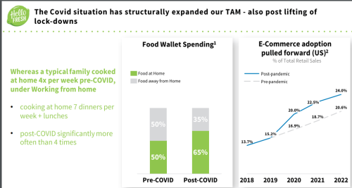 HelloFresh Is Having Difficulty Keeping Up With Demand Continued (OTCMKTS:HLFFF)