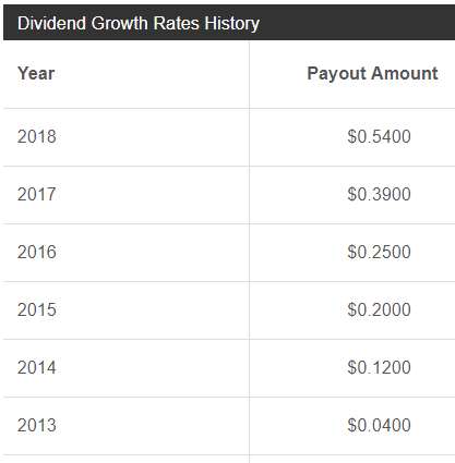 7 More Upcoming Dividend Increases Including This Dividend King