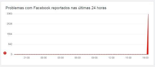 Faceboook Fora do Ar? Facebook apresenta falhas para acessar o serviço nessa quinta feira