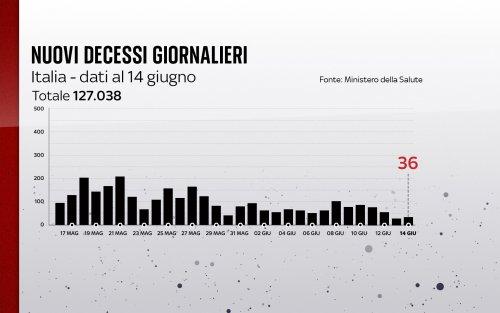 Coronavirus in Italia, il bollettino con i dati di oggi 14 giugno