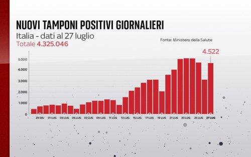 Coronavirus in Italia, il bollettino con i dati di oggi 27 luglio