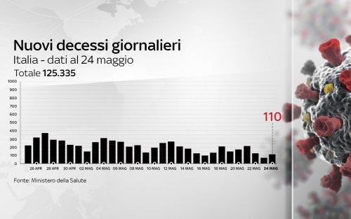 Coronavirus in Italia, il bollettino con i dati di oggi 24 maggio