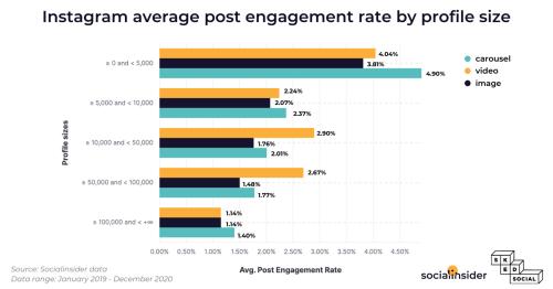 Instagram Engagement Stats in 2021 | Socialinsider