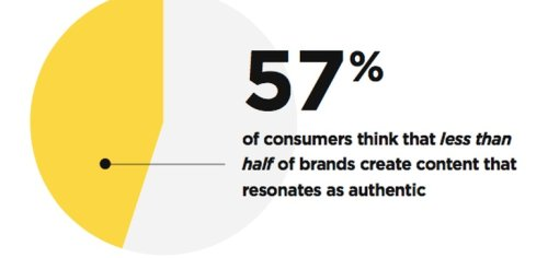 Survey Finds Consumers Crave Authenticity - and User-Generated Content Delivers