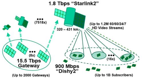 Tech Breakthrough Morphs Gigabit WiFi into Terabit Satellite Internet - SpaceNews