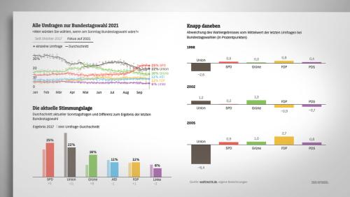 Meinungsforschung: Warum Armin Laschet die Umfragen verzerren könnte