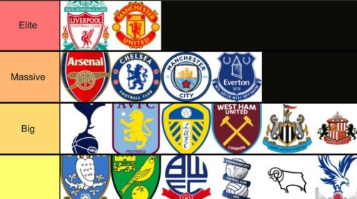 All 92 Clubs In English Football Have Been Ranked From 'Elite' To 'Tinpot'