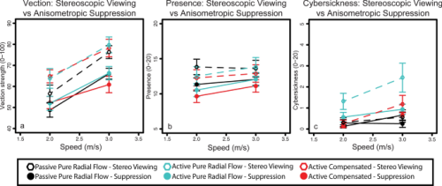 Effects of stereopsis on vection, presence and cybersickness in head-mounted display (HMD) virtual reality