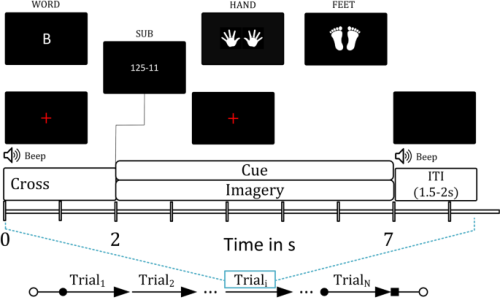 A magnetoencephalography dataset for motor and cognitive imagery-based brain-computer interface