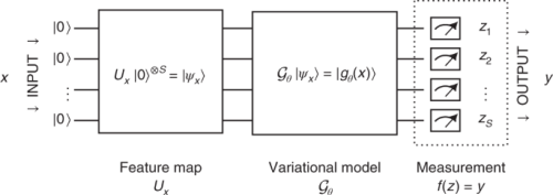 The power of quantum neural networks