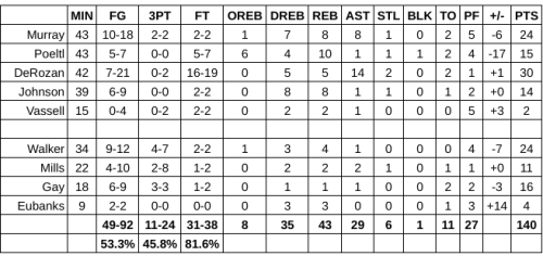 Grades: San Antonio Spurs at Boston Celtics – Game #62