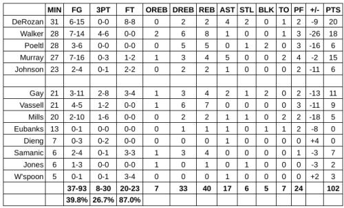 Grades: San Antonio Spurs at Portland Trail Blazers – Game #67