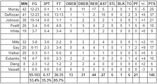 Grades: San Antonio Spurs at Washington Wizards – Game #60