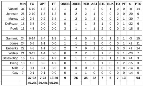 Grades: San Antonio Spurs at Utah Jazz – Game #65