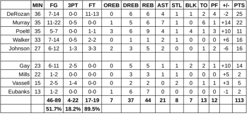 Grades: San Antonio Spurs at Sacramento Kings – Game #66