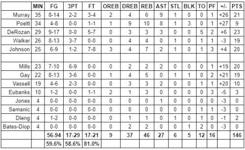 Grades: San Antonio Spurs vs. Milwaukee Bucks – Game #68