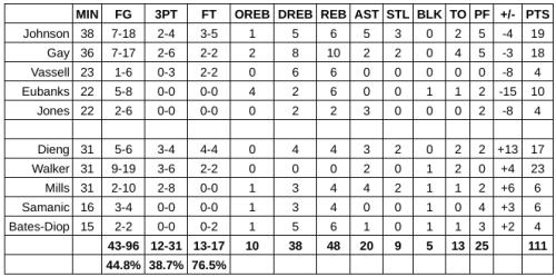 Grades: San Antonio Spurs vs. Philadelphia 76ers – Game #63